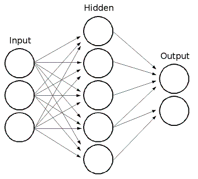 مکانیسم شبکه عصبی