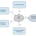 مقاله تاثیر مدیریت ارتباط با مشتری بر عملکرد سازمان