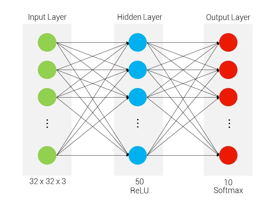 معماری لایه های شبکه عصبی