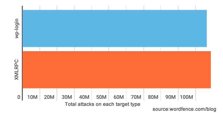 brute force attack methods totals 1